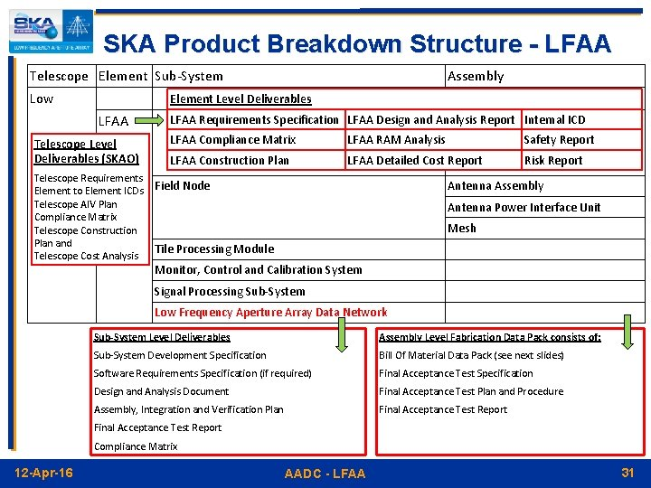 SKA Product Breakdown Structure - LFAA Telescope Element Sub-System Low Assembly Element Level Deliverables