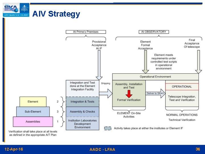AIV Strategy 12 -Apr-16 AADC - LFAA 36
