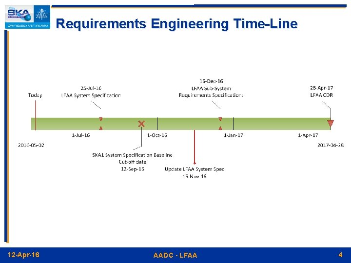 Requirements Engineering Time-Line 12 -Apr-16 AADC - LFAA 4