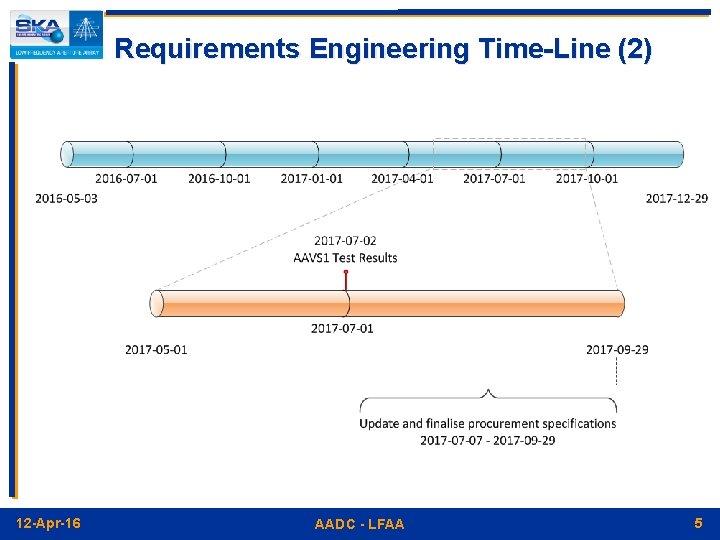 Requirements Engineering Time-Line (2) 12 -Apr-16 AADC - LFAA 5