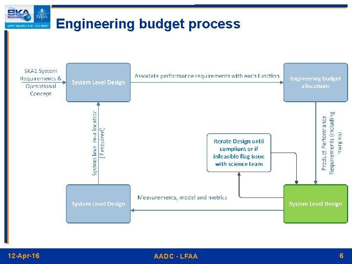 Engineering budget process 12 -Apr-16 AADC - LFAA 6