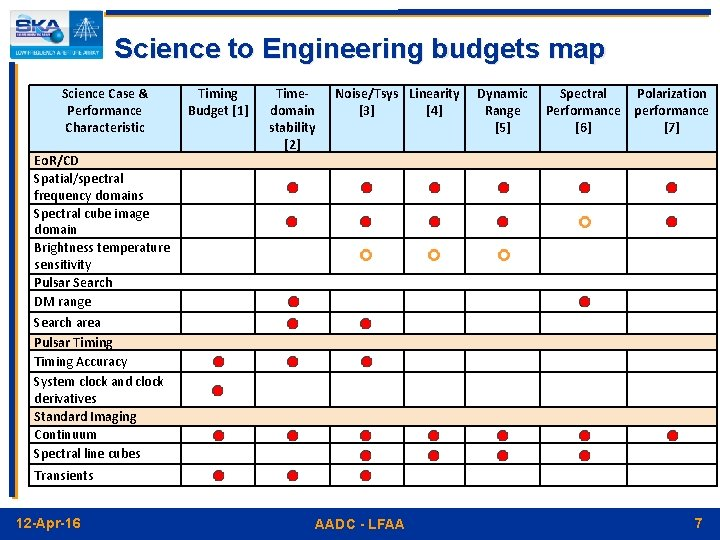 Science to Engineering budgets map Science Case & Performance Characteristic Timing Budget [1] Eo.