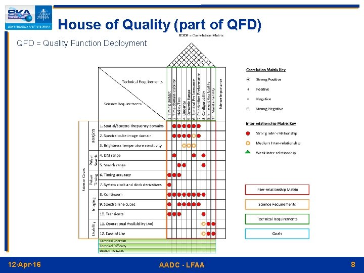 House of Quality (part of QFD) QFD = Quality Function Deployment 12 -Apr-16 AADC
