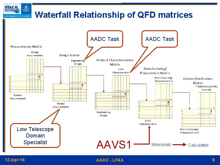 Waterfall Relationship of QFD matrices AADC Task Low Telescope Domain Specialist 12 -Apr-16 AAVS