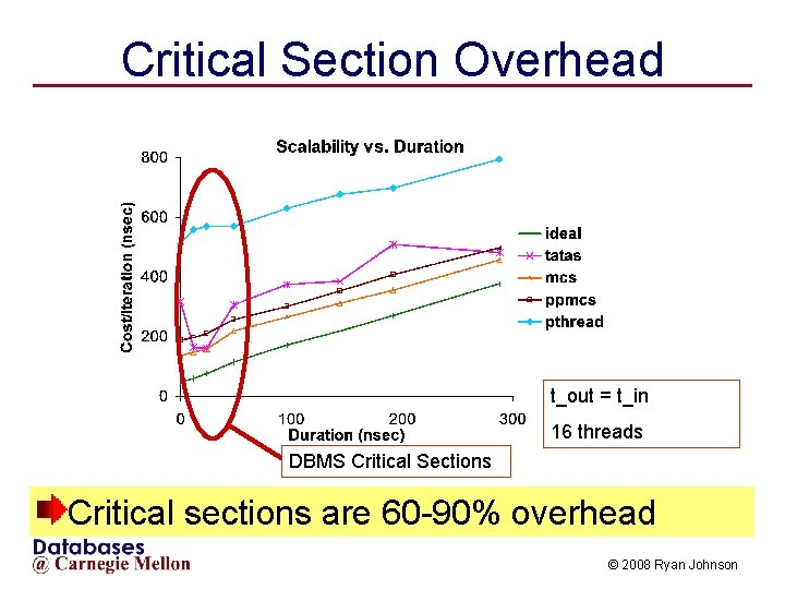 Critical Section Overhead t_out = t_in 16 threads DBMS Critical Sections Critical sections are