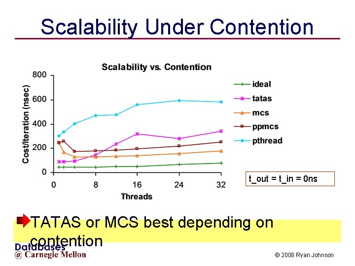 Scalability Under Contention t_out = t_in = 0 ns TATAS or MCS best depending