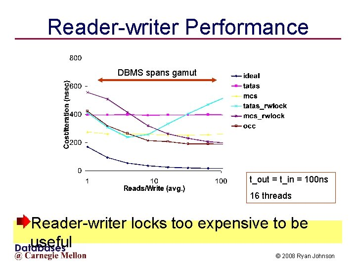 Reader-writer Performance DBMS spans gamut t_out = t_in = 100 ns 16 threads Reader-writer