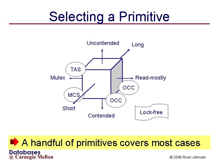 Selecting a Primitive Uncontended Long TAS Mutex Read-mostly OCC MCS OCC Short Contended Lock-free