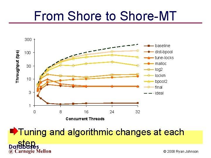 From Shore to Shore-MT Throughput (tps) 300 baseline dist-bpool tune-locks malloc log 2 lockm