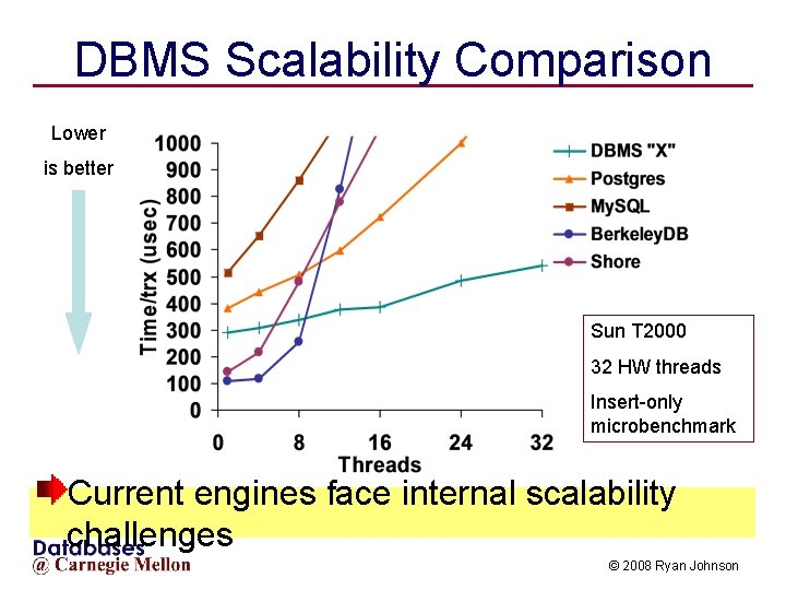 DBMS Scalability Comparison Lower is better Sun T 2000 32 HW threads Insert-only microbenchmark