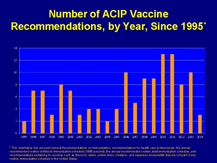 Number of ACIP Vaccine Recommendations, by Year, Since 1995* * This chart takes into