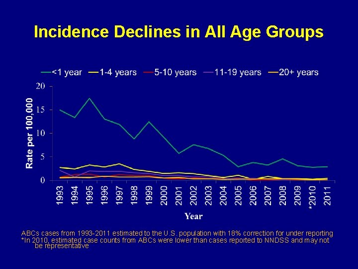 Incidence Declines in All Age Groups ABCs cases from 1993 -2011 estimated to the