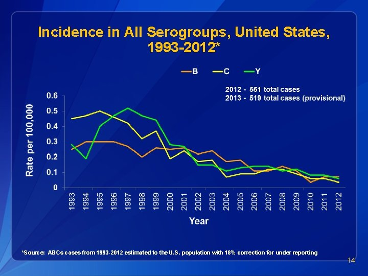 Incidence in All Serogroups, United States, 1993 -2012* *Source: ABCs cases from 1993 -2012
