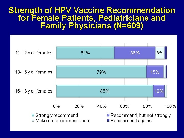 Strength of HPV Vaccine Recommendation for Female Patients, Pediatricians and Family Physicians (N=609)