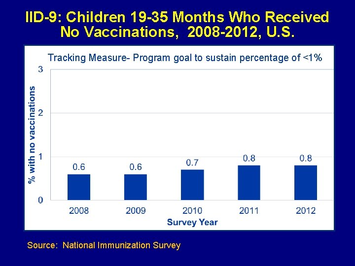 IID-9: Children 19 -35 Months Who Received No Vaccinations, 2008 -2012, U. S. Tracking