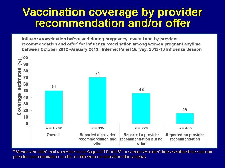 Vaccination coverage by provider recommendation and/or offer *Women who didn't visit a provider since