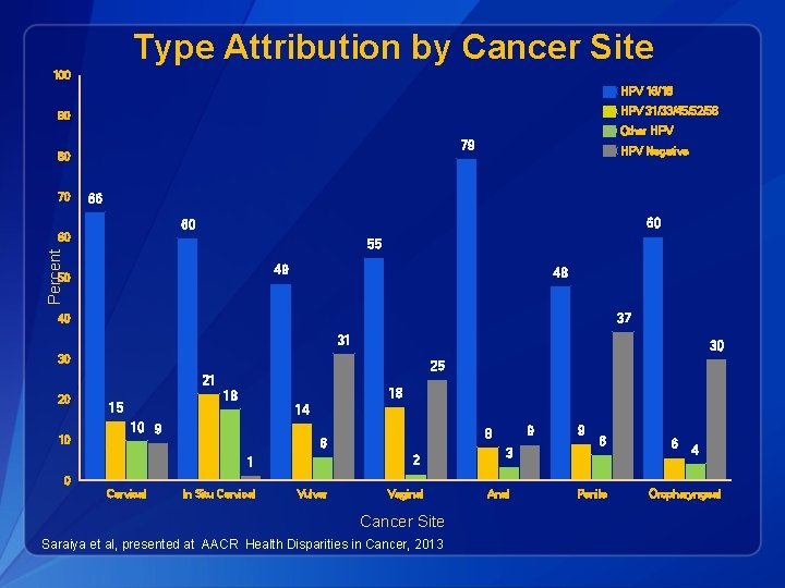 Type Attribution by Cancer Site 100 HPV 16/18 HPV 31/33/45/52/58 90 Other HPV 79