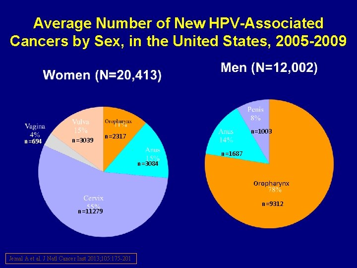 Average Number of New HPV-Associated Cancers by Sex, in the United States, 2005 -2009