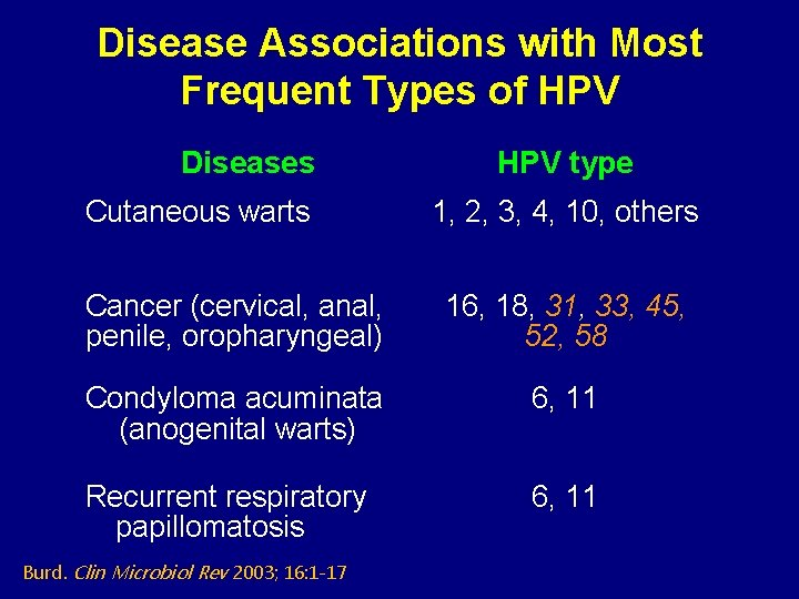 Disease Associations with Most Frequent Types of HPV Diseases Cutaneous warts HPV type 1,