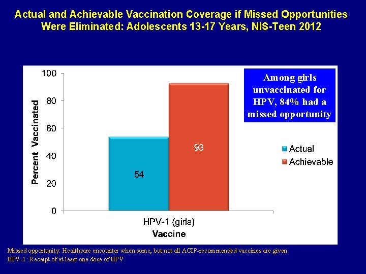 Actual and Achievable Vaccination Coverage if Missed Opportunities Were Eliminated: Adolescents 13 -17 Years,