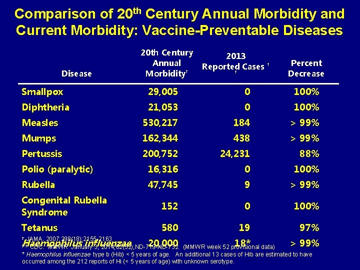 Comparison of 20 th Century Annual Morbidity and Current Morbidity: Vaccine-Preventable Diseases Disease 20