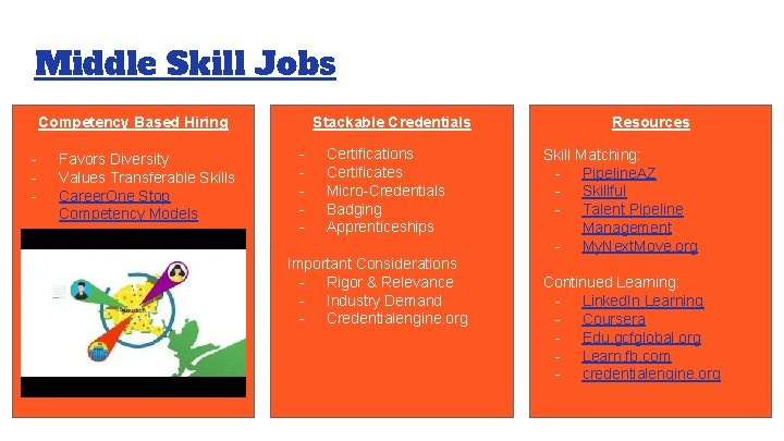 Middle Skill Jobs Competency Based Hiring - Favors Diversity Values Transferable Skills Career. One