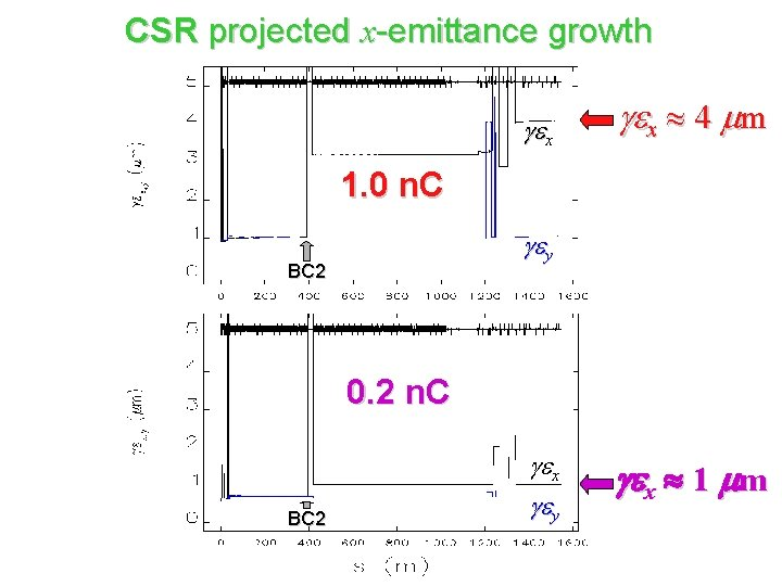 CSR projected x-emittance growth gex 4 mm 1. 0 n. C gey BC 2