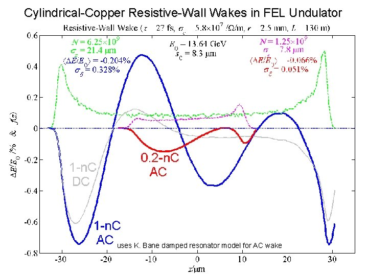 Cylindrical-Copper Resistive-Wall Wakes in FEL Undulator uses K. Bane damped resonator model for AC