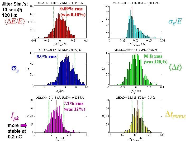 Jitter Sim. 's: 10 sec @ 120 Hz 0. 09% rms (was 0. 10%)