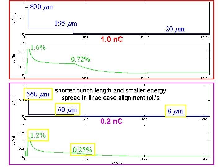 830 mm 195 mm 20 mm 1. 0 n. C 1. 6% 0. 72%
