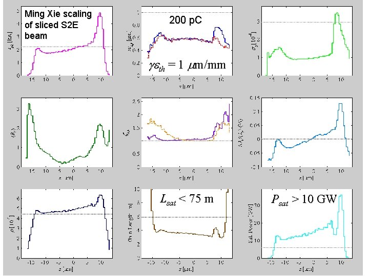 Ming Xie scaling of sliced S 2 E beam 200 p. C geth =