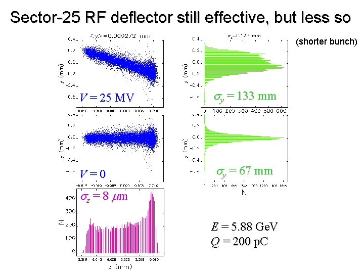 Sector-25 RF deflector still effective, but less so (shorter bunch) V = 25 MV