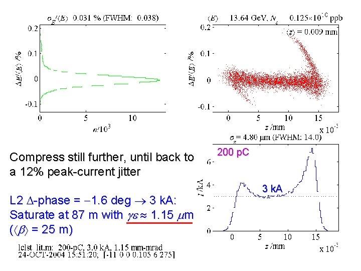 Compress still further, until back to a 12% peak-current jitter L 2 D-phase =