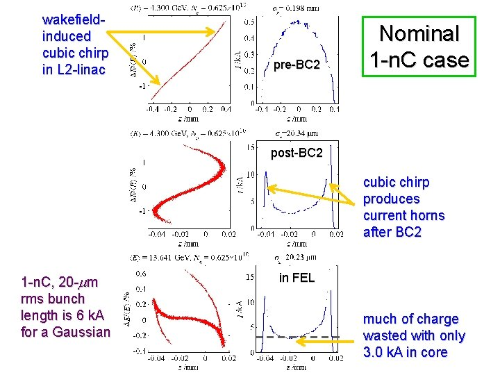 wakefieldinduced cubic chirp in L 2 -linac pre-BC 2 Nominal 1 -n. C case