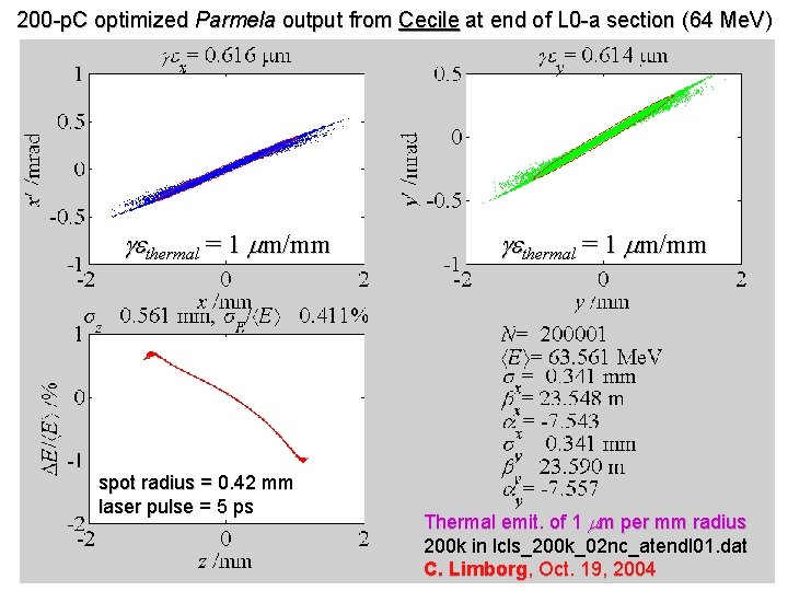 200 -p. C optimized Parmela output from Cecile at end of L 0 -a