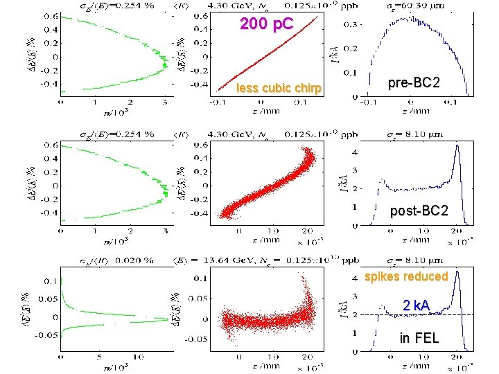 200 p. C less cubic chirp pre-BC 2 post-BC 2 spikes reduced 2 k.