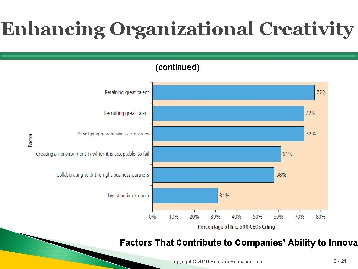 Enhancing Organizational Creativity (continued) Factors That Contribute to Companies' Ability to Innovat Copyright ©