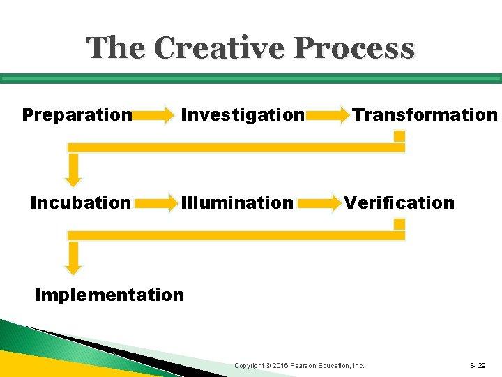The Creative Process Preparation Incubation Investigation Illumination Transformation Verification Implementation Copyright © 2016 Pearson