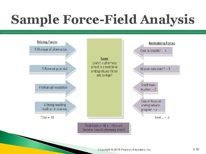 Sample Force-Field Analysis Copyright © 2016 Pearson Education, Inc. 3 - 52