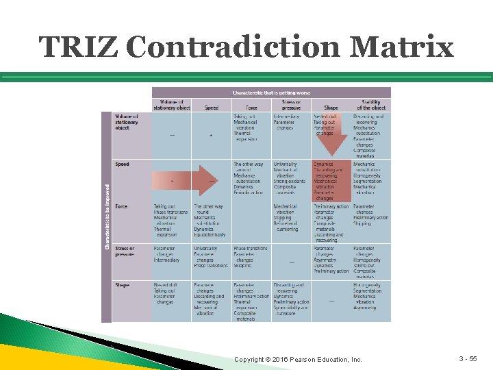 TRIZ Contradiction Matrix Copyright © 2016 Pearson Education, Inc. 3 - 55