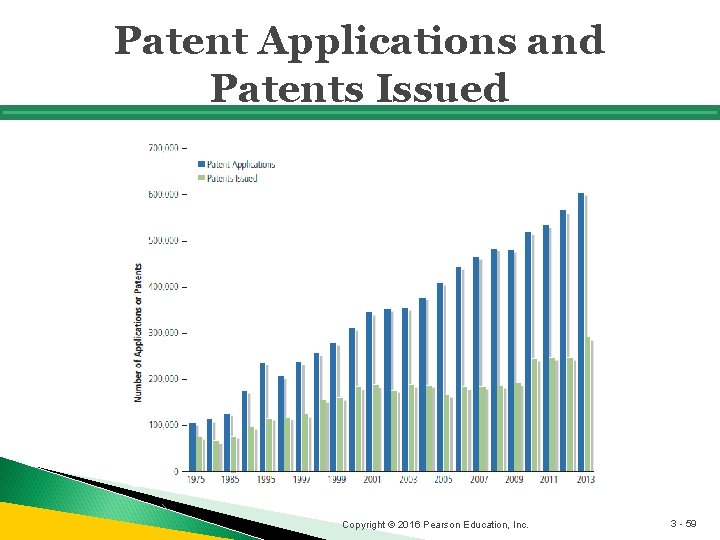 Patent Applications and Patents Issued Copyright © 2016 Pearson Education, Inc. 3 - 59