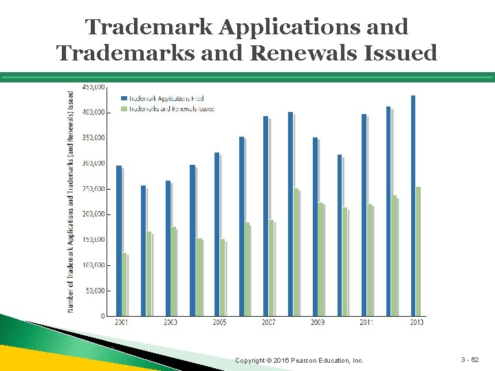 Trademark Applications and Trademarks and Renewals Issued Copyright © 2016 Pearson Education, Inc. 3