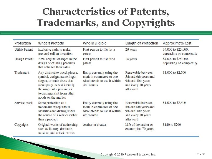 Characteristics of Patents, Trademarks, and Copyrights Copyright © 2016 Pearson Education, Inc. 3 -
