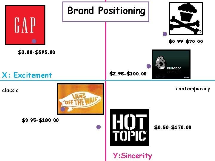 Brand Positioning $0. 99 -$70. 00 $3. 00 -$595. 00 X: Excitement $2. 95