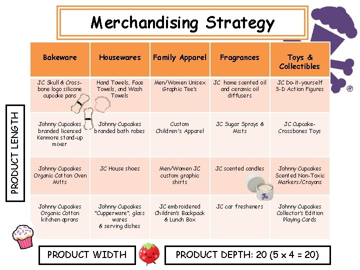 PRODUCT LENGTH Merchandising Strategy Bakeware Housewares Family Apparel Fragrances Toys & Collectibles JC Skull