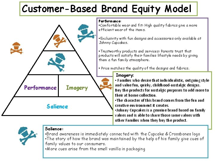 Customer-Based Brand Equity Model Performance: • Comfortable wear and fit: High quality fabrics give