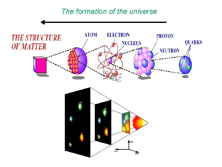 The formation of the universe