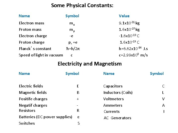 Some Physical Constants: Name Symbol Value Electron mass Proton mass Electron charge Proton charge