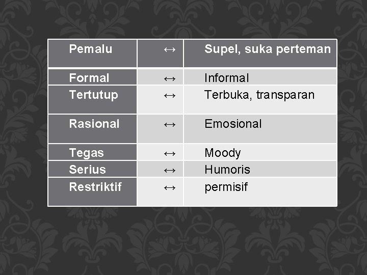 Pemalu ↔ Supel, suka perteman Formal Tertutup ↔ ↔ Informal Terbuka, transparan Rasional ↔
