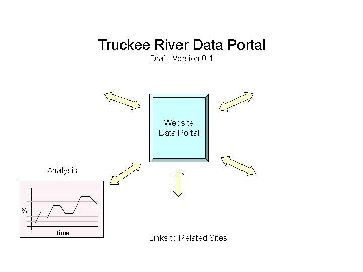 Truckee River Data Portal Draft: Version 0. 1 Website Data Portal Analysis % time